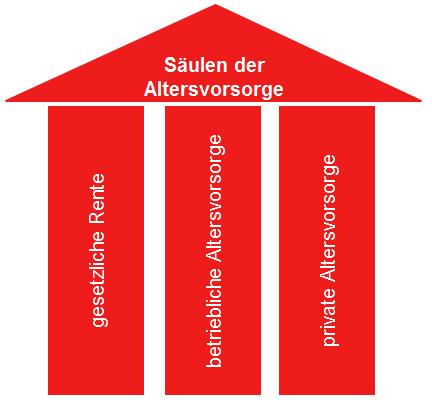 Drei Säulen der Altersvorsorge - gesetzliche Rentenverischerung, betriebliche und private Altersvorsorge