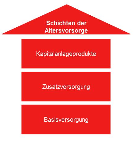 3 Schichten der Altersvorsorge - Basisversorgung, Zusatzversorgung, Kapitalanlage